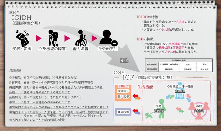 ICF(国際生活機能分類)をわかりやすく解説【見てわかる】