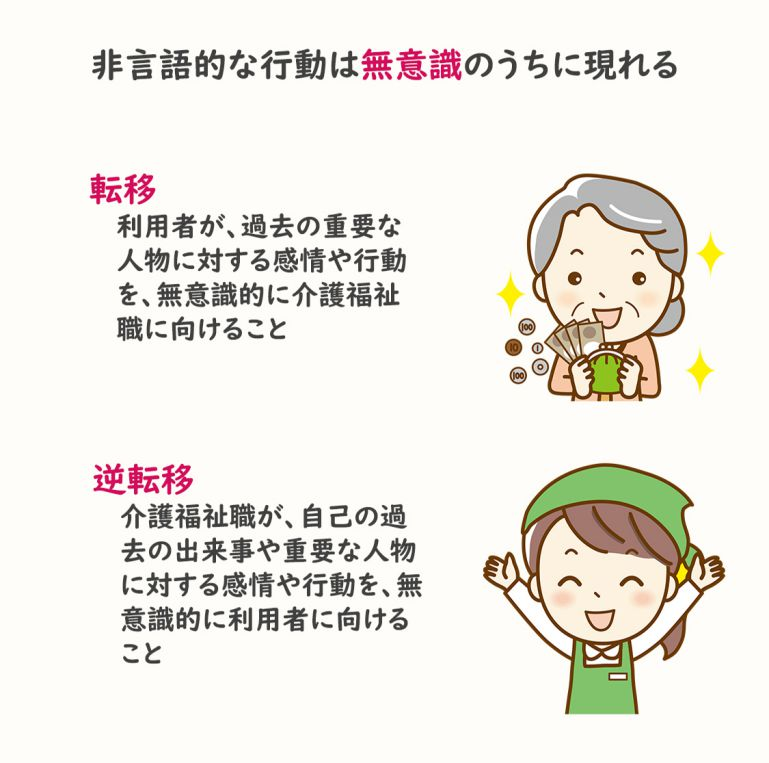 【見てわかる介護福祉士試験】介護におけるコミュニケーションの基本