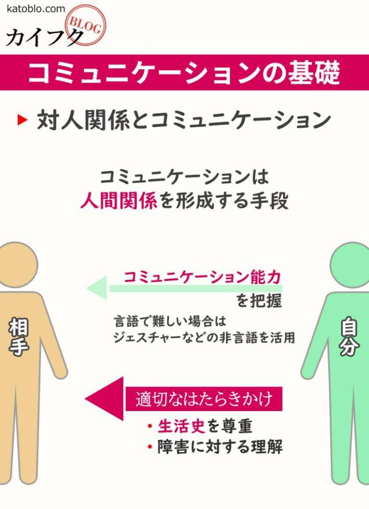 【見てわかる介護福祉士試験】コミュニケーションの基礎